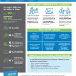 Infographie des constats sur la formation générale des adultes et pistes d'action proposées